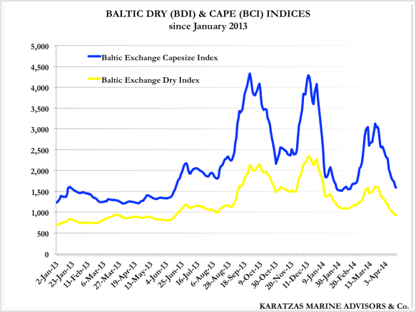 Baltic Dry Index (BDI) and Baltic Cape Index (BCI) since January 2013