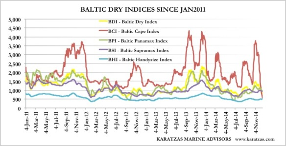 Baltic Indices since JAN2011_Graph 3
