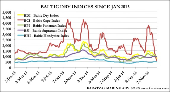 Baltic Dry Index | Karatzas Shipbrokers Register