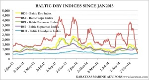 Baltic Indices since JAN2013_Graph 2