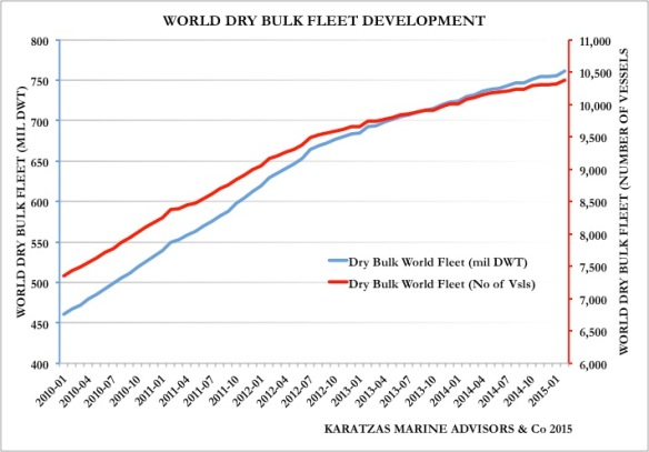 GRAPH_World Dry Bulk Fleet Development