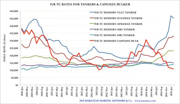 2015 03MAR08 Sale&Purchase Tanker Market Update_Graph TC Rates